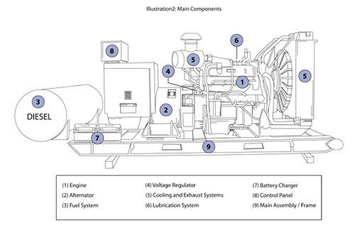Diesel Generator Philippines - How Generators Work